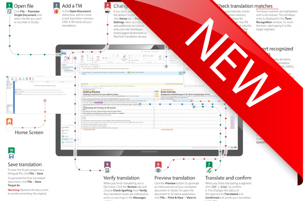 How to Translate a File With SDL Trados Studio 2017? (infographic)